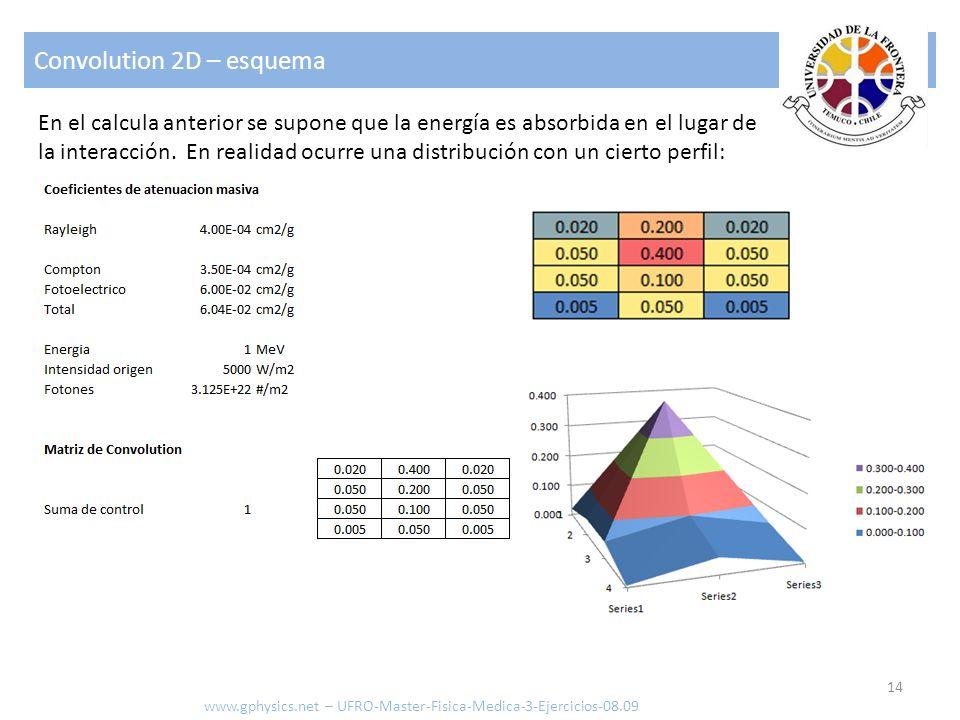 Convolution 2D – esquema