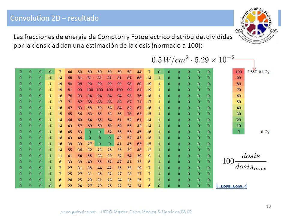 Convolution 2D – resultado