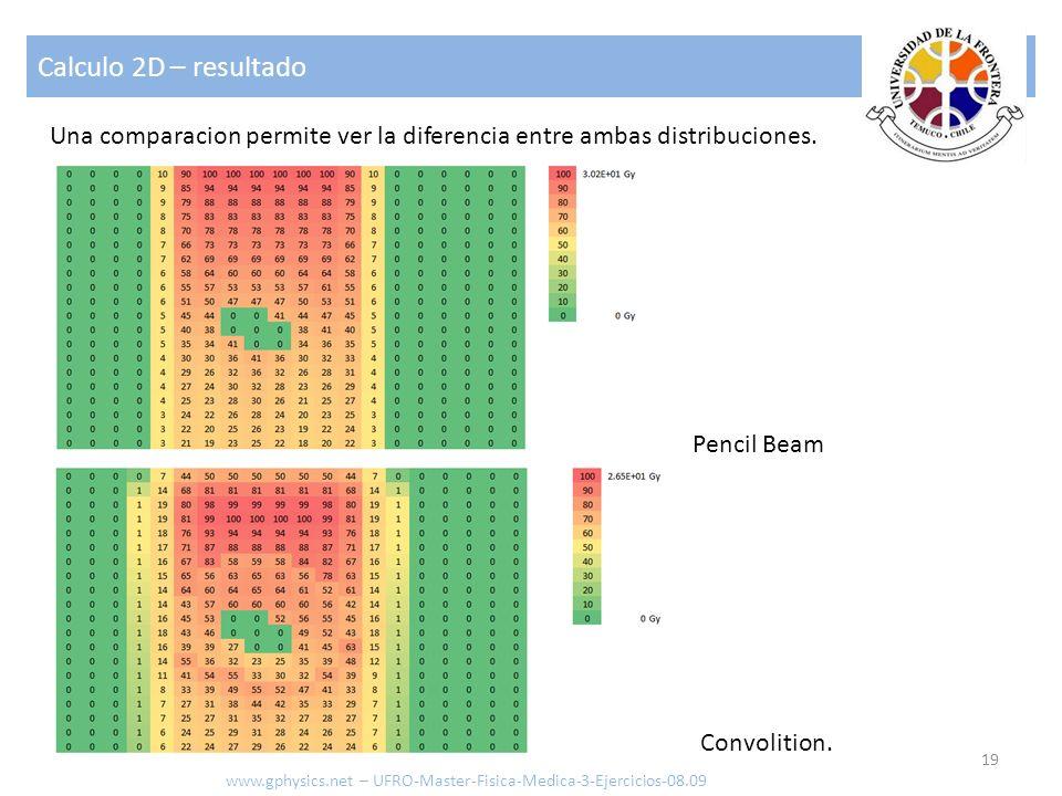 Calculo 2D – resultado Una comparacion permite ver la diferencia entre ambas distribuciones. Pencil Beam.