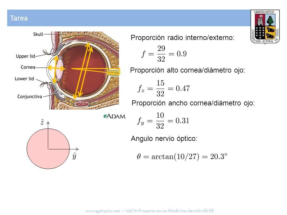 Tarea Proporción radio interno/externo: