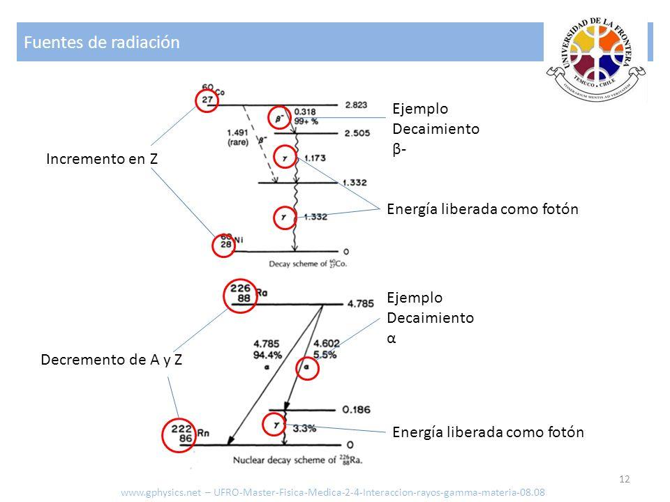 Fuentes de radiación Ejemplo Decaimiento β- Incremento en Z