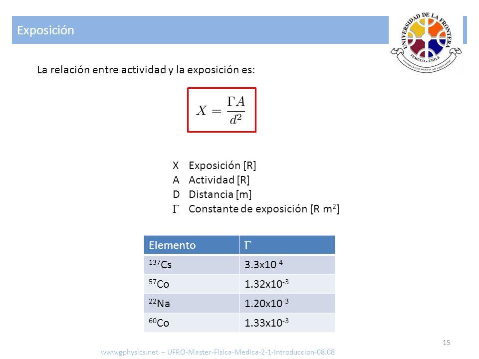 Exposición La relación entre actividad y la exposición es: X A D Γ