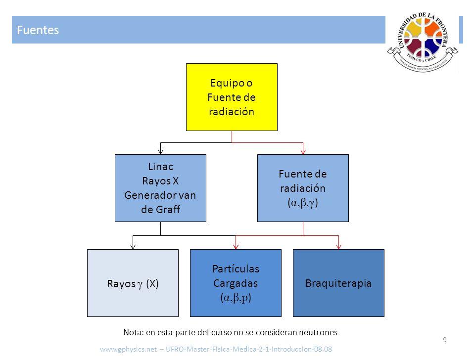 Fuentes Equipo o Fuente de radiación Linac Rayos X