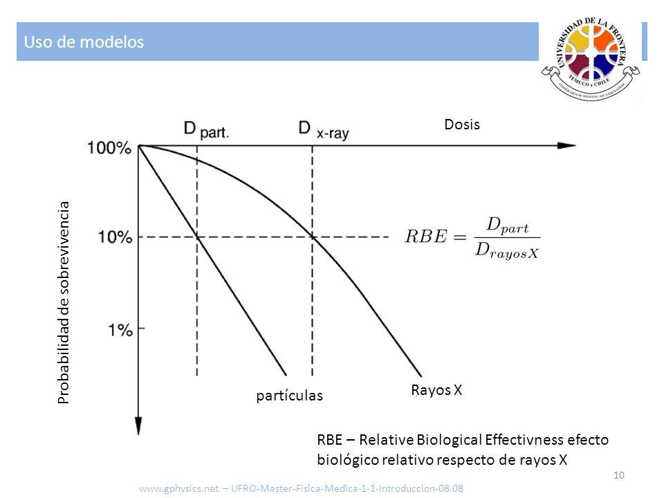 Uso de modelos Dosis Probabilidad de sobrevivencia Rayos X partículas