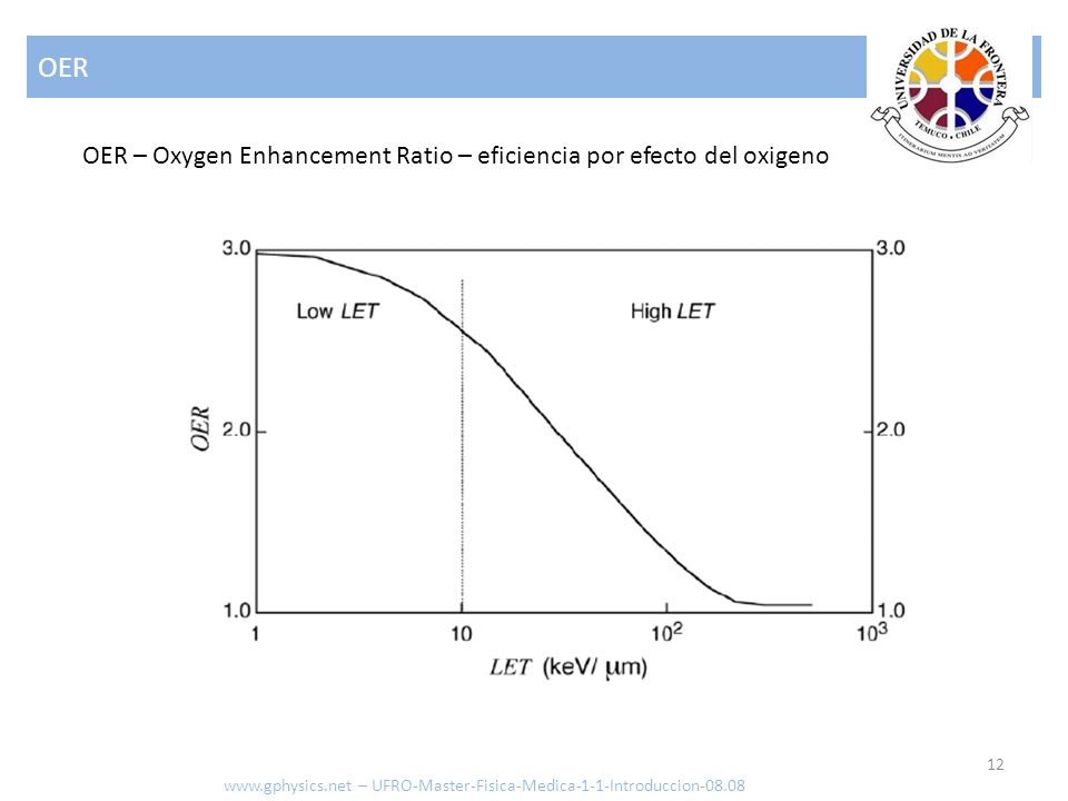 OER OER – Oxygen Enhancement Ratio – eficiencia por efecto del oxigeno