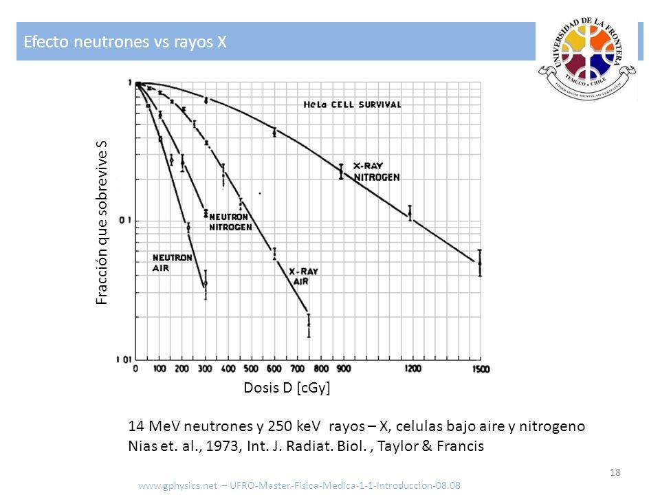 Efecto neutrones vs rayos X