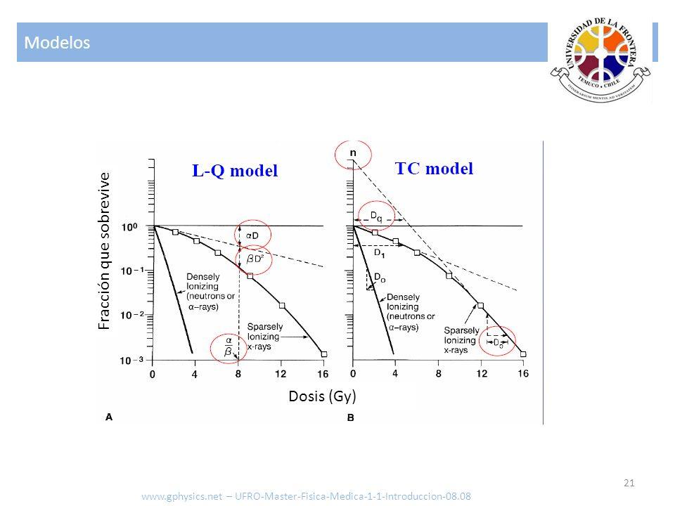 Modelos Fracción que sobrevive Dosis (Gy)