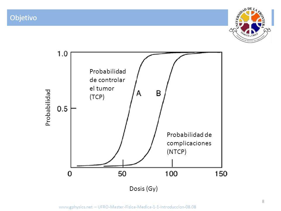 Objetivo Probabilidad de controlar el tumor (TCP) Probabilidad