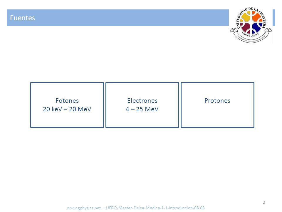 Fuentes Fotones 20 keV – 20 MeV Electrones 4 – 25 MeV Protones