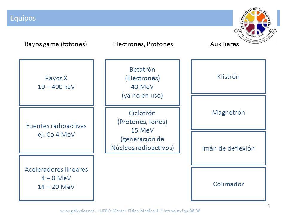 Equipos Rayos gama (fotones) Electrones, Protones Auxiliares Rayos X