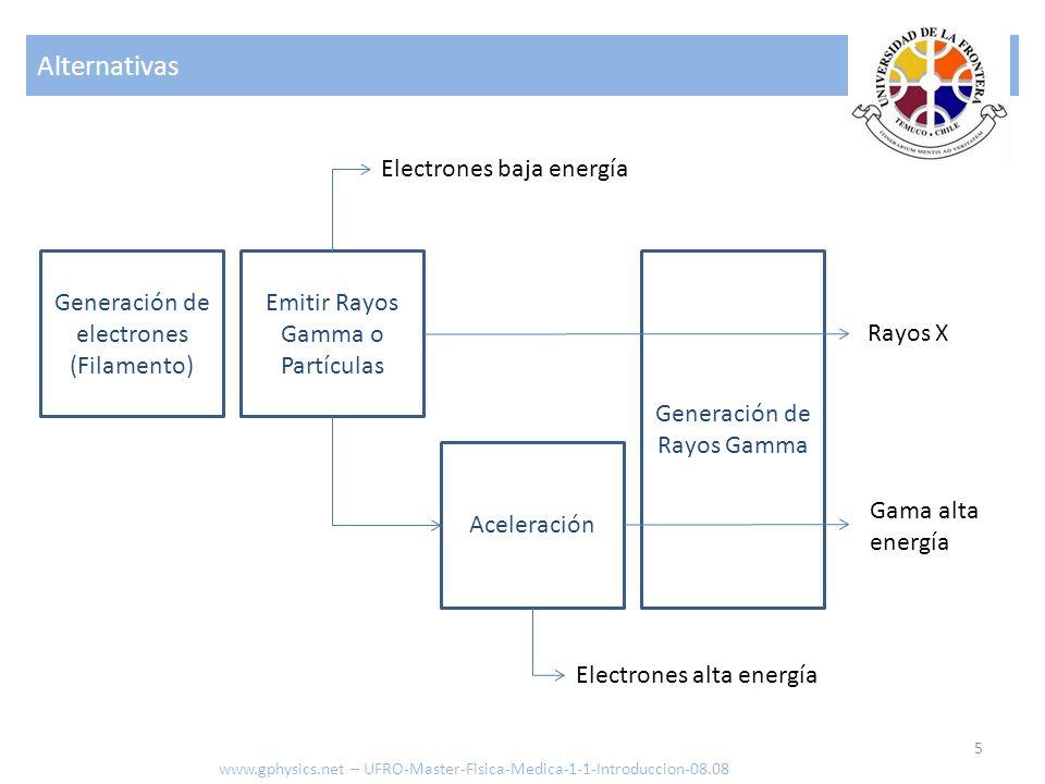 Alternativas Electrones baja energía Generación de electrones