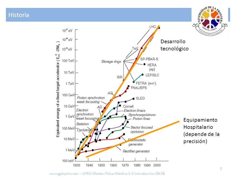 Historia Desarrollo tecnológico Equipamiento Hospitalario
