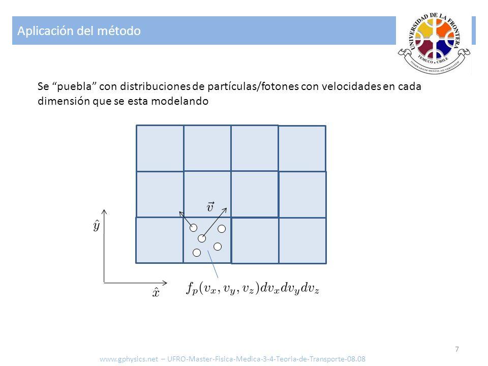 Aplicación del método Se puebla con distribuciones de partículas/fotones con velocidades en cada dimensión que se esta modelando.