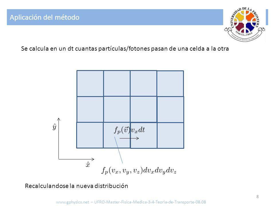 Aplicación del método Se calcula en un dt cuantas partículas/fotones pasan de una celda a la otra. Recalculandose la nueva distribución.