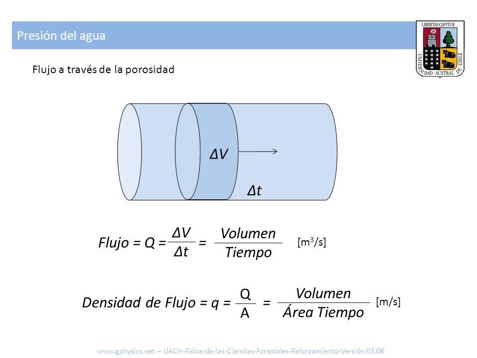 ΔV Δt ΔV Volumen Flujo = Q = = Δt Tiempo Q Volumen