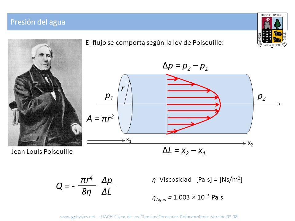 Δp = p2 – p1 r p1 p2 A = πr2 ΔL = x2 – x1 πr4 8η Δp ΔL Q = -