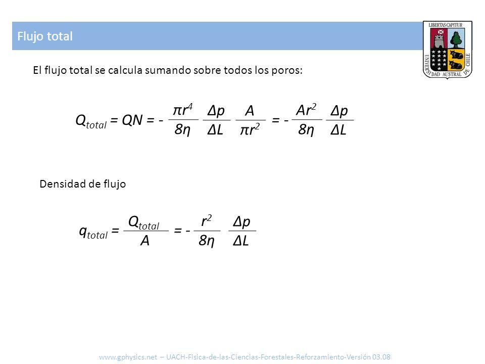 πr4 8η Δp ΔL A πr2 Ar2 8η Δp ΔL Qtotal = QN = - = - Qtotal A r2 8η Δp