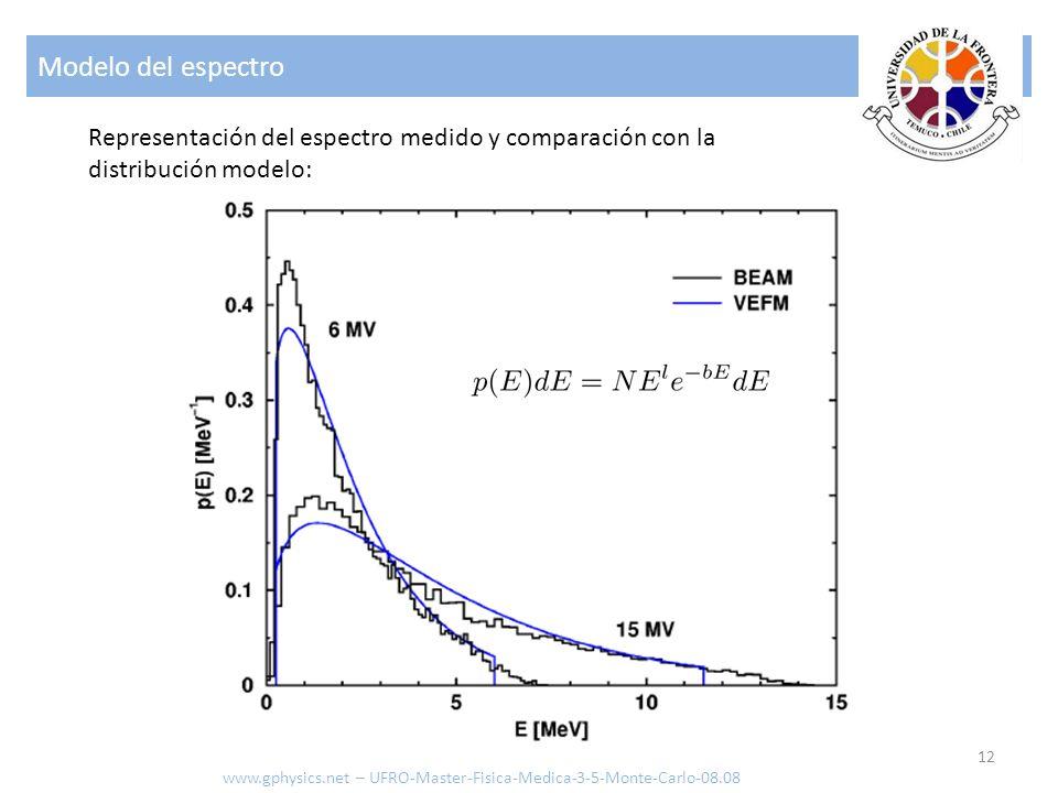 Modelo del espectro Representación del espectro medido y comparación con la. distribución modelo: