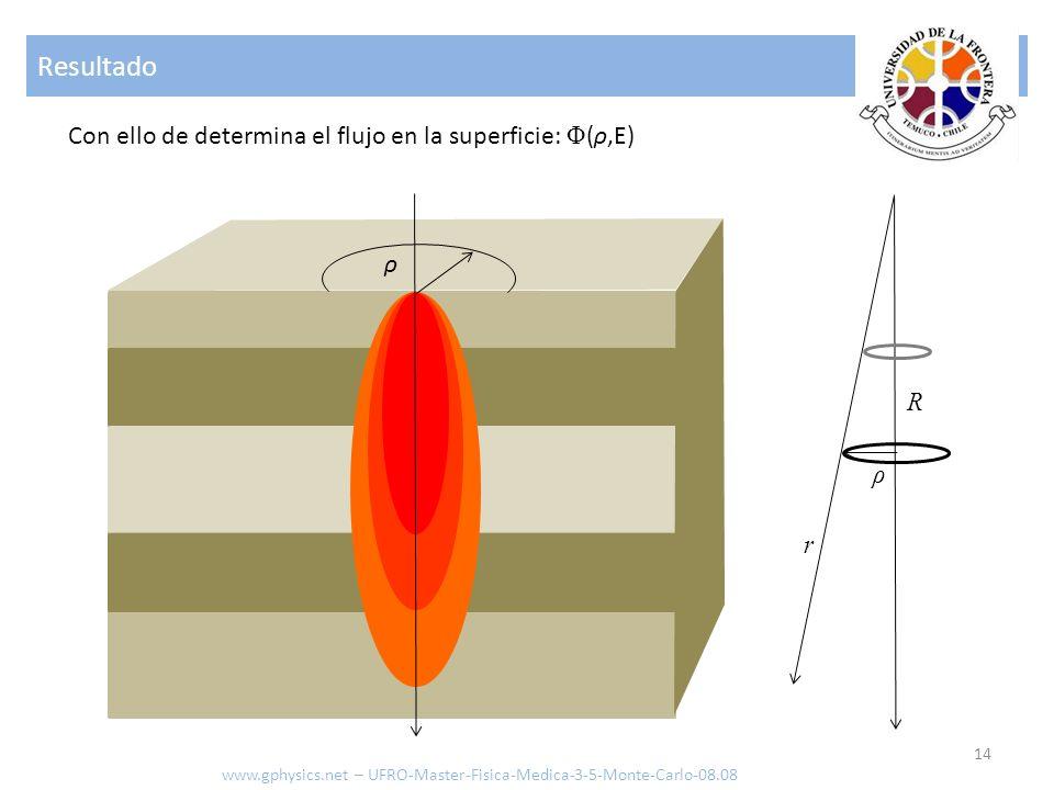 Resultado Con ello de determina el flujo en la superficie: Φ(ρ,E) ρ R