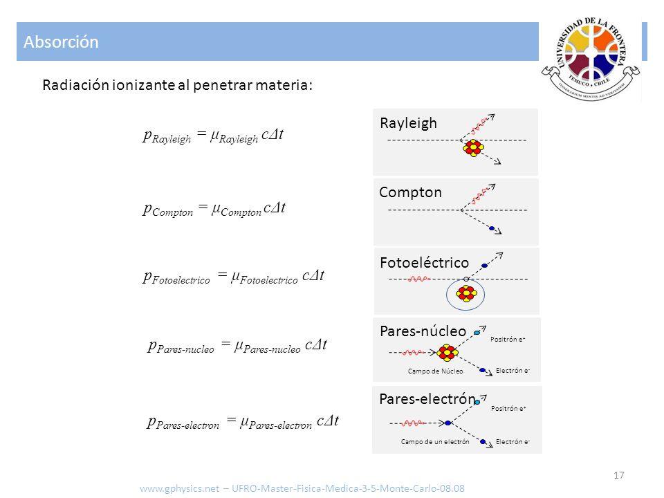 Absorción Radiación ionizante al penetrar materia: Rayleigh