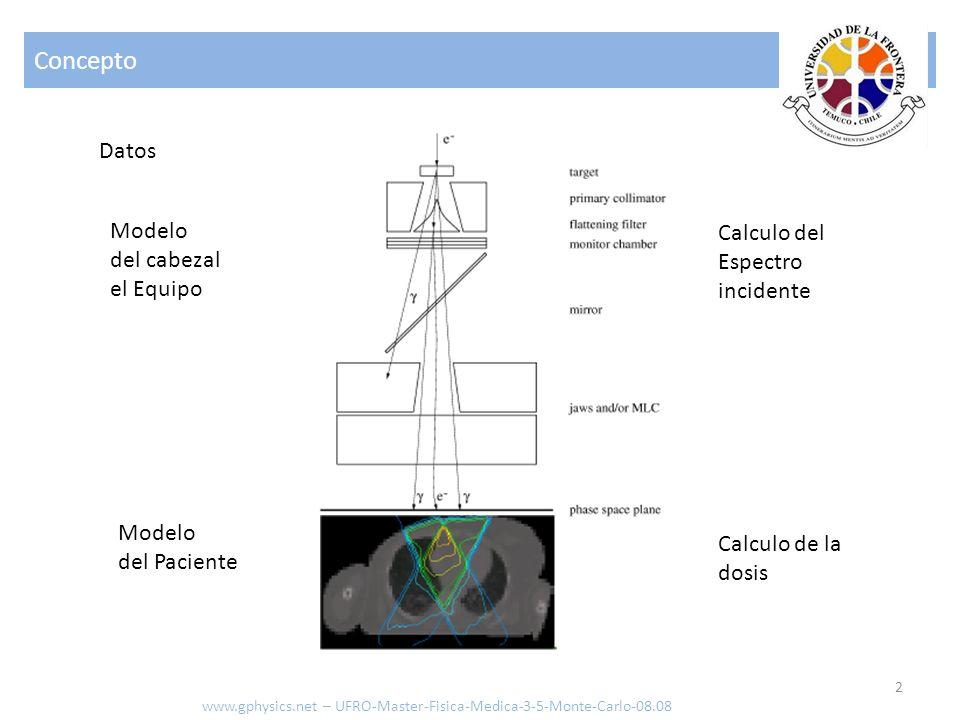 Concepto Datos Modelo Calculo del del cabezal Espectro el Equipo