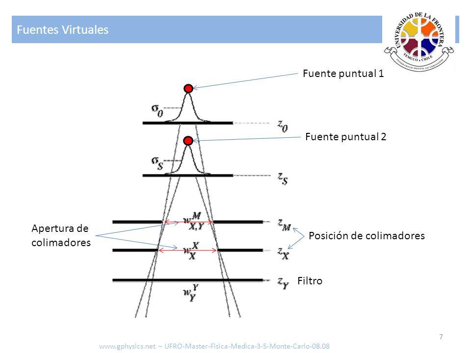 Fuentes Virtuales Fuente puntual 1 Fuente puntual 2 Apertura de