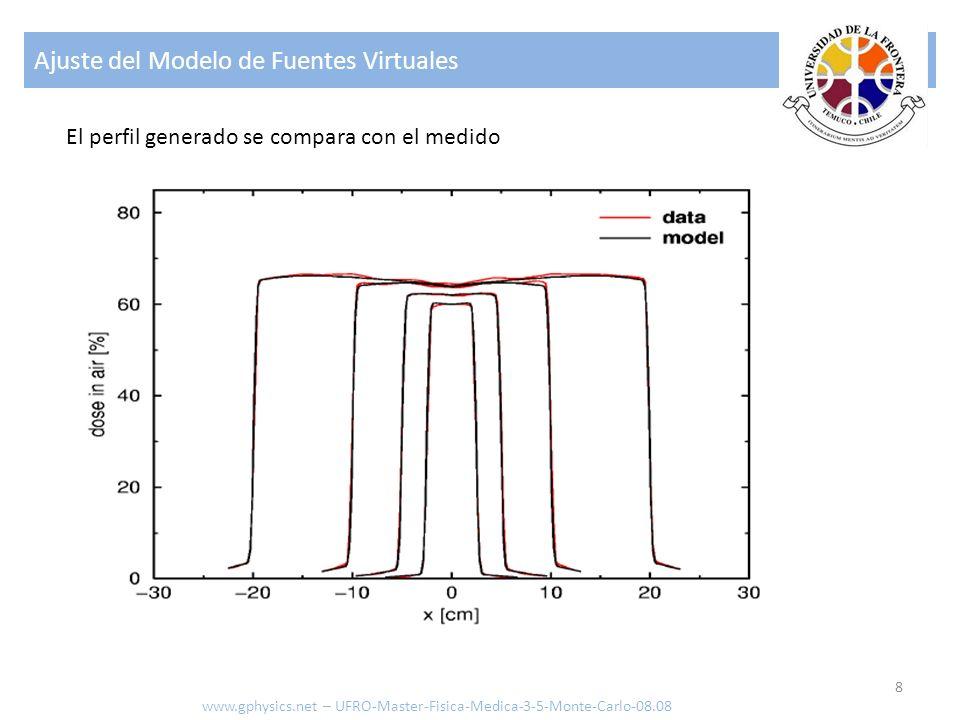 Ajuste del Modelo de Fuentes Virtuales
