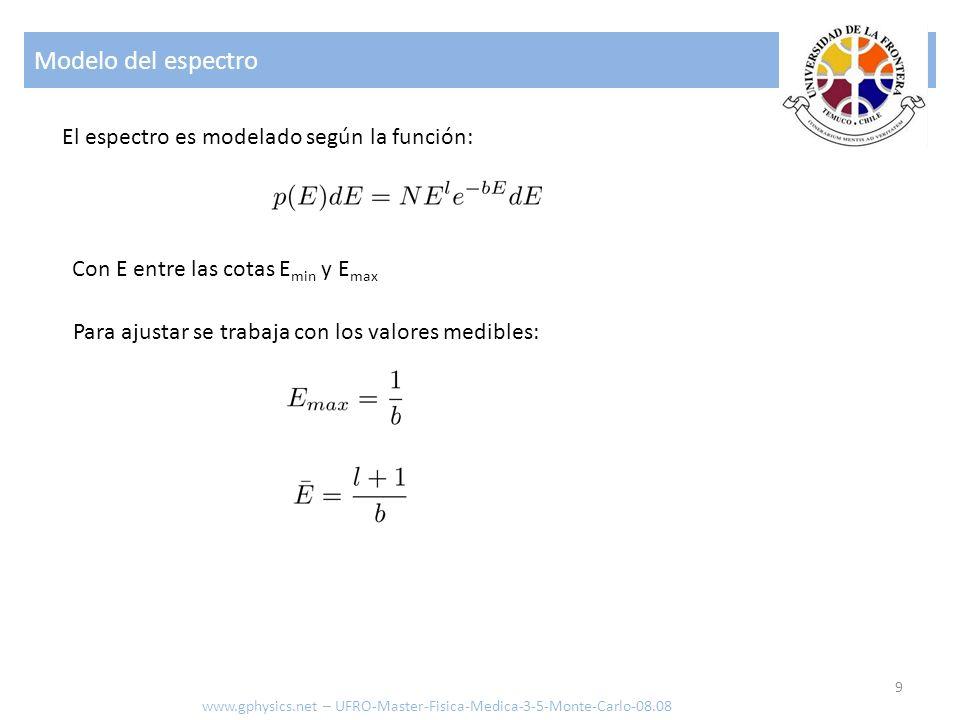Modelo del espectro El espectro es modelado según la función: