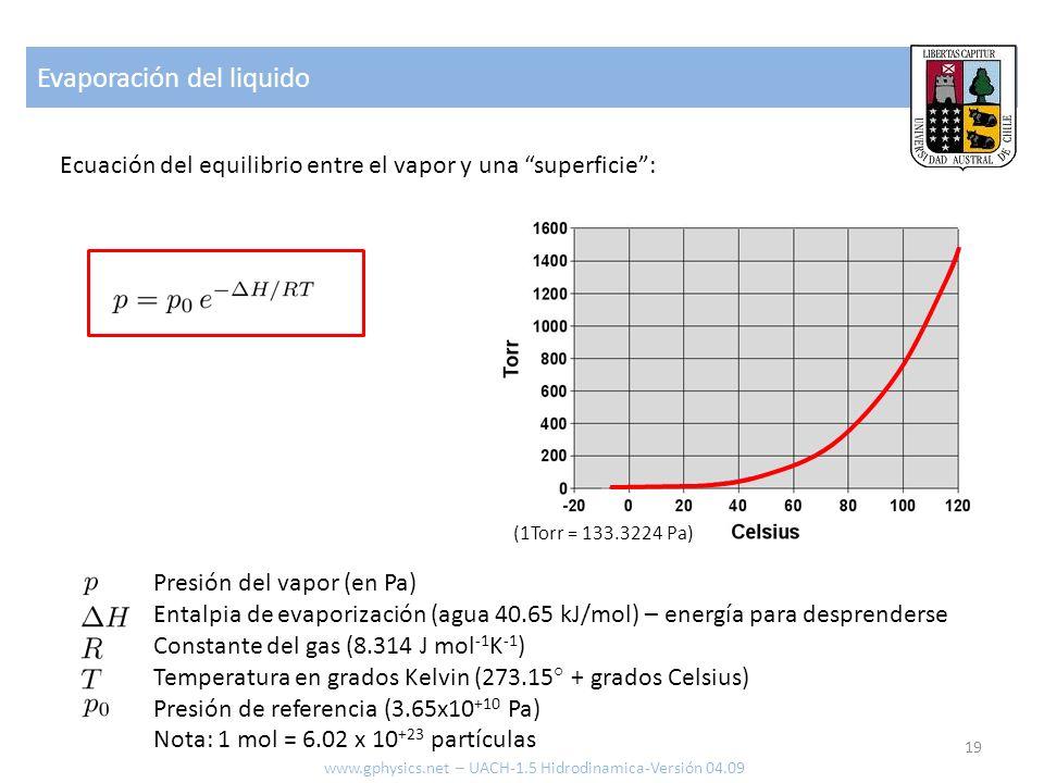 Evaporación del liquido