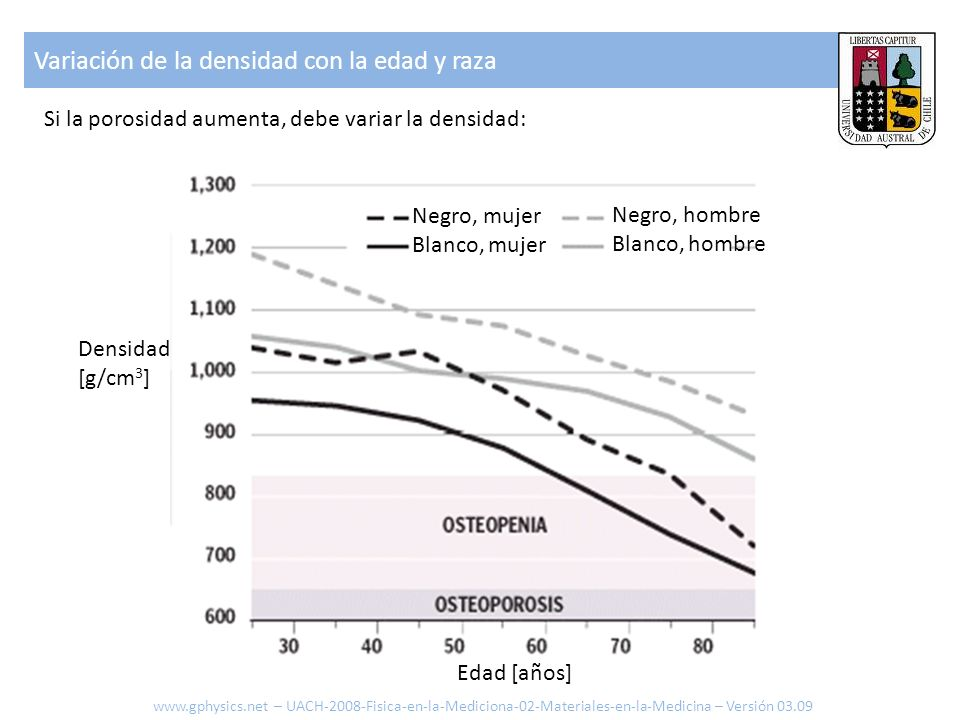 Variación de la densidad con la edad y raza