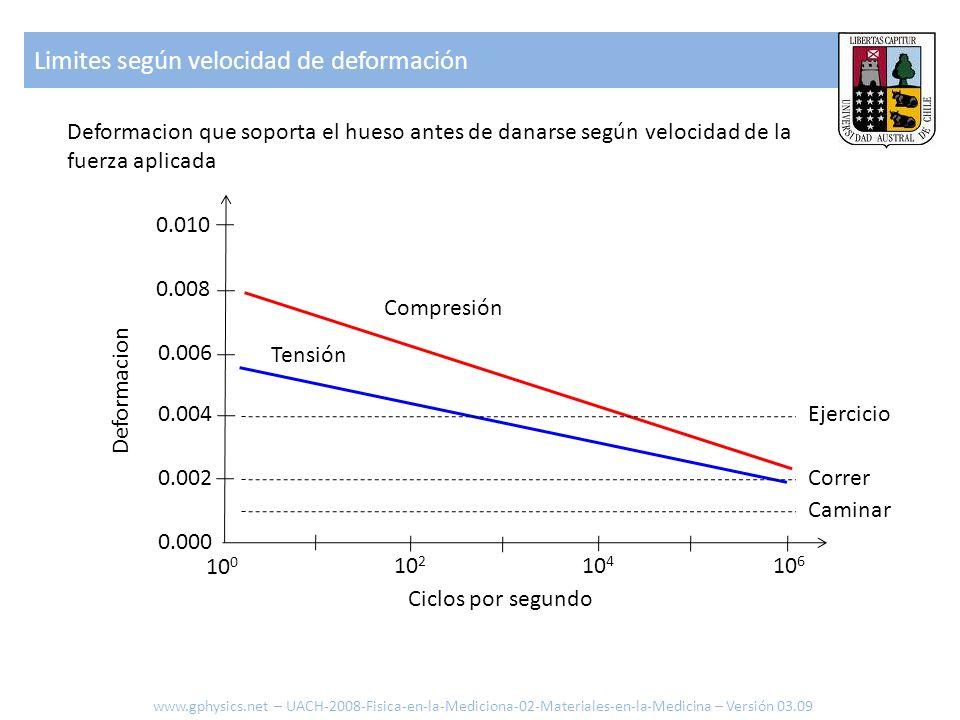 Limites según velocidad de deformación