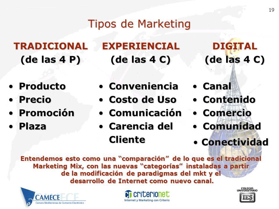 Tipos de Marketing TRADICIONAL (de las 4 P) Producto Precio Promoción