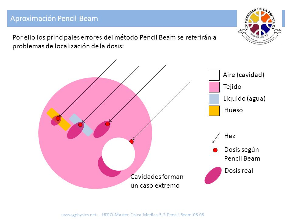 Aproximación Pencil Beam