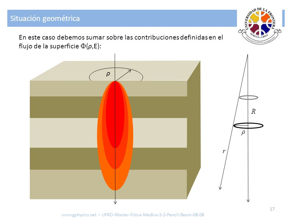Situación geométrica En este caso debemos sumar sobre las contribuciones definidas en el flujo de la superficie Φ(ρ,E):