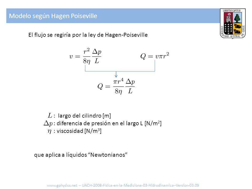 Modelo según Hagen Poiseville