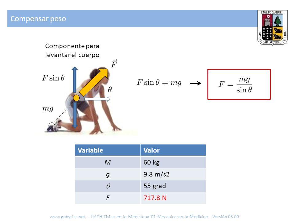 Compensar peso Componente para levantar el cuerpo Variable Valor M