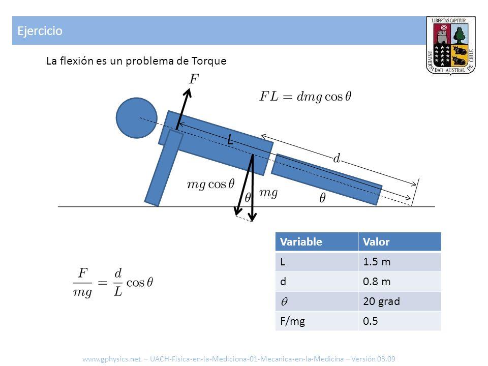 L Ejercicio La flexión es un problema de Torque Variable Valor L 1.5 m