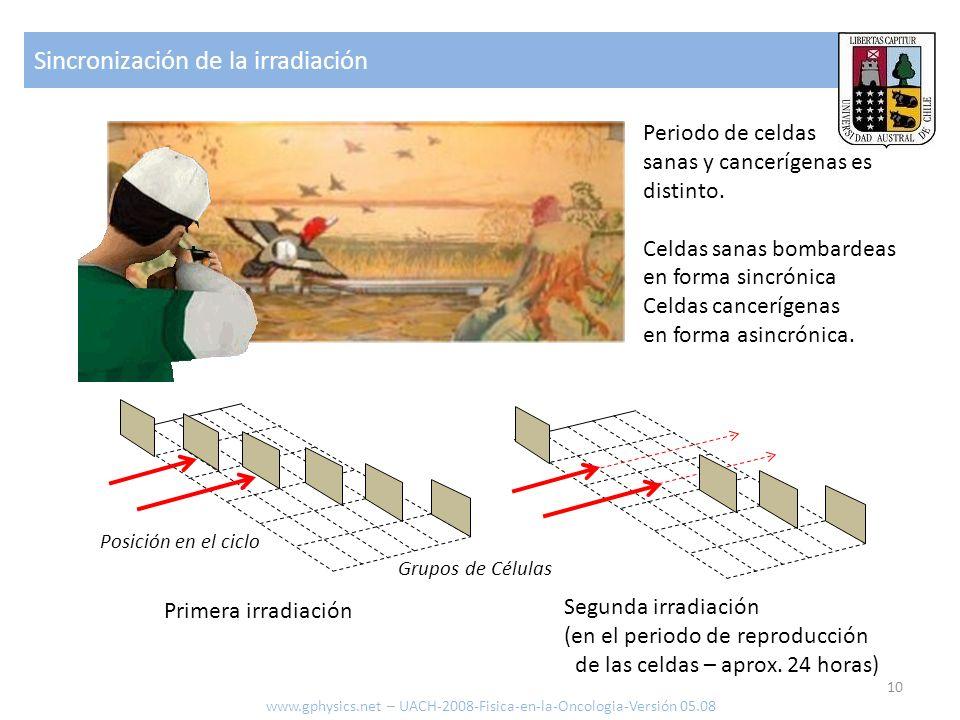 Sincronización de la irradiación