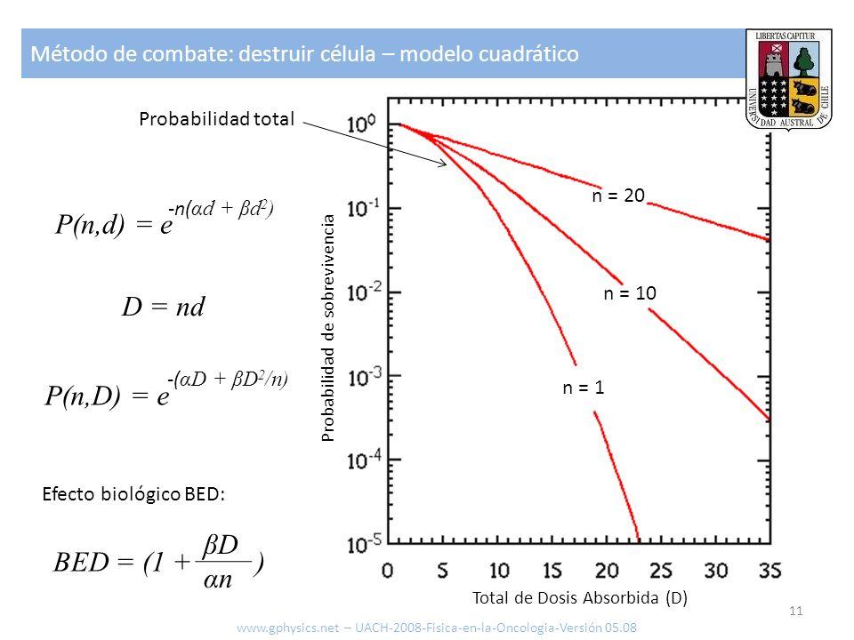 P(n,d) = e D = nd P(n,D) = e βD BED = (1 + ) αn