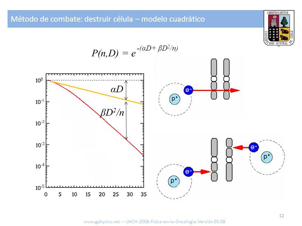 Método de combate: destruir célula – modelo cuadrático