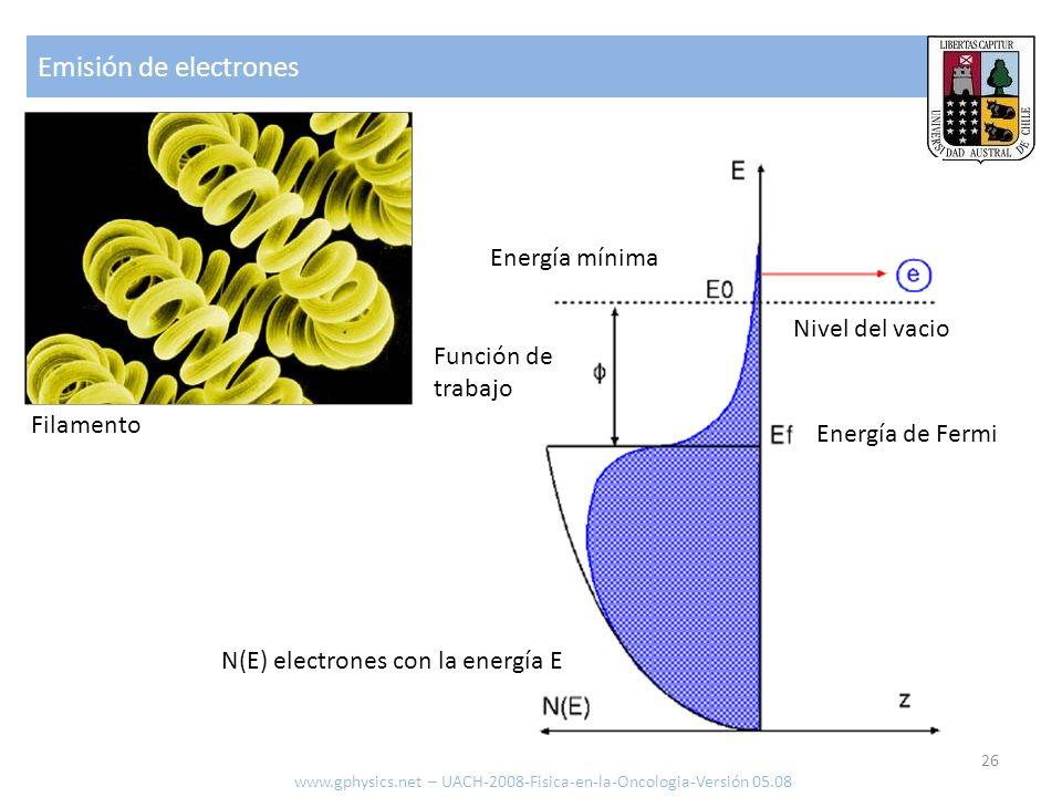 Emisión de electrones Energía mínima Nivel del vacio Función de