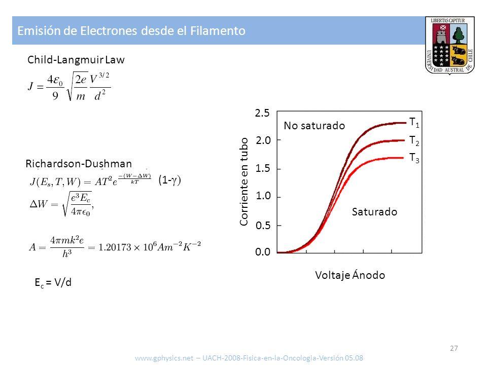 Emisión de Electrones desde el Filamento