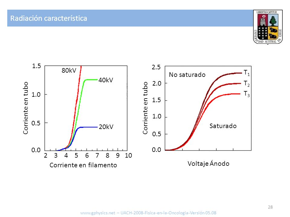Radiación característica
