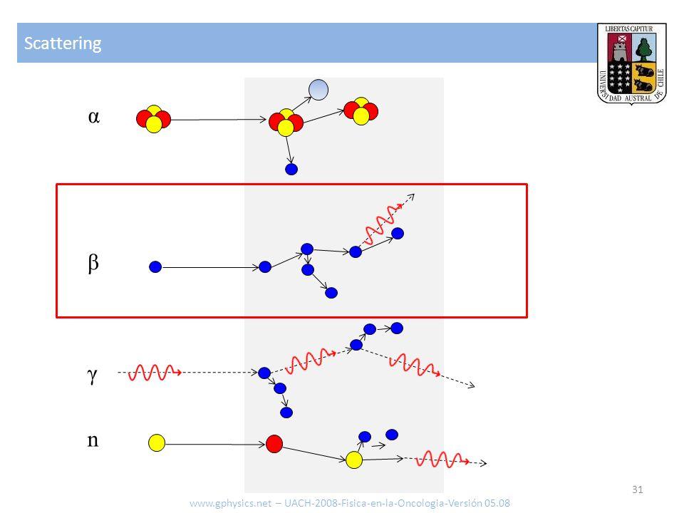 Scattering α β γ n www.gphysics.net – UACH-2008-Fisica-en-la-Oncologia-Versión 05.08