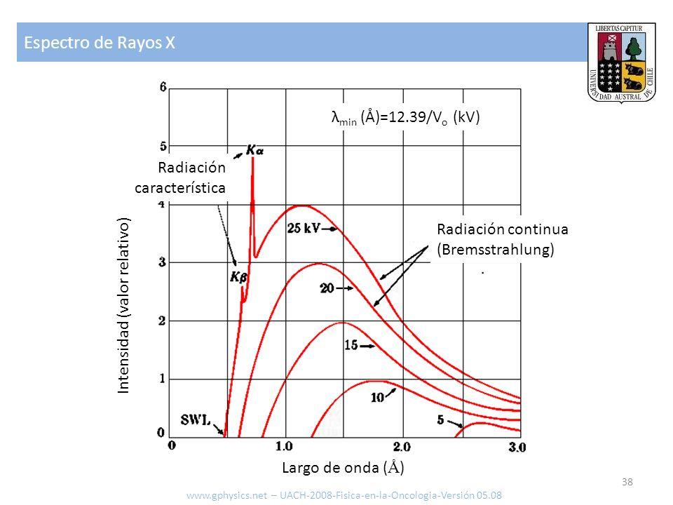 Espectro de Rayos X λmin (Å)=12.39/Vo (kV) Radiación característica