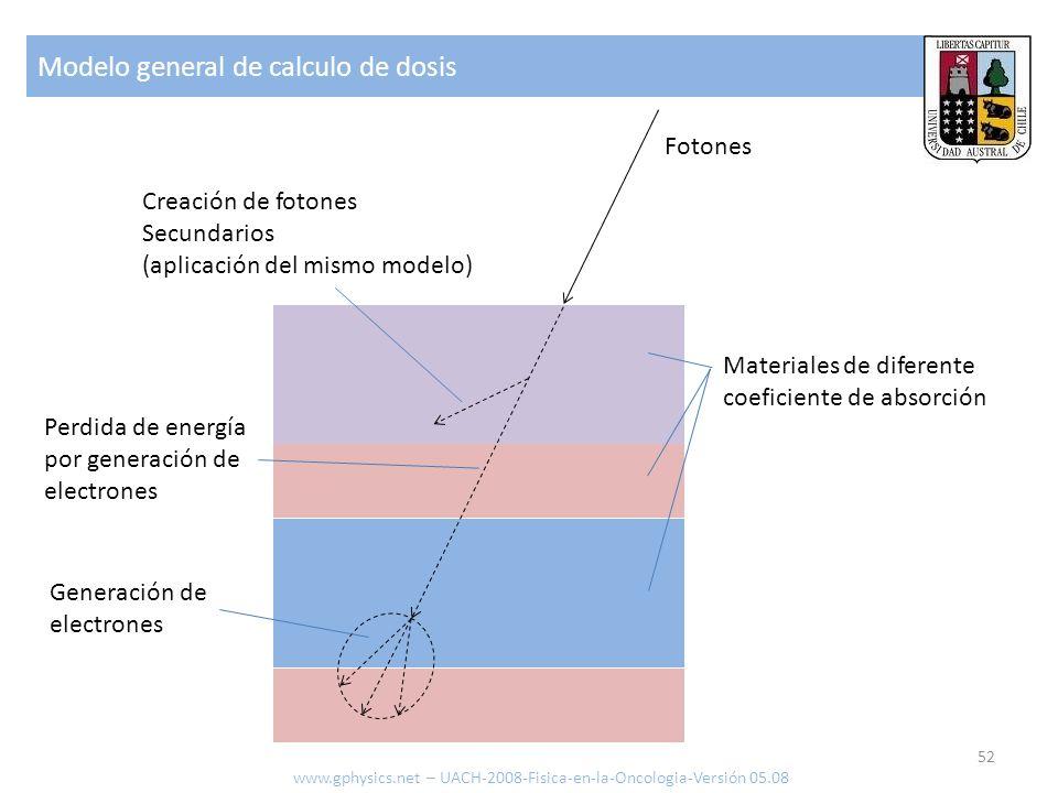 Modelo general de calculo de dosis