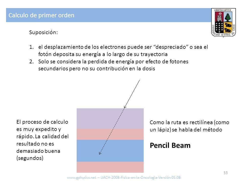 Pencil Beam Calculo de primer orden Suposición: