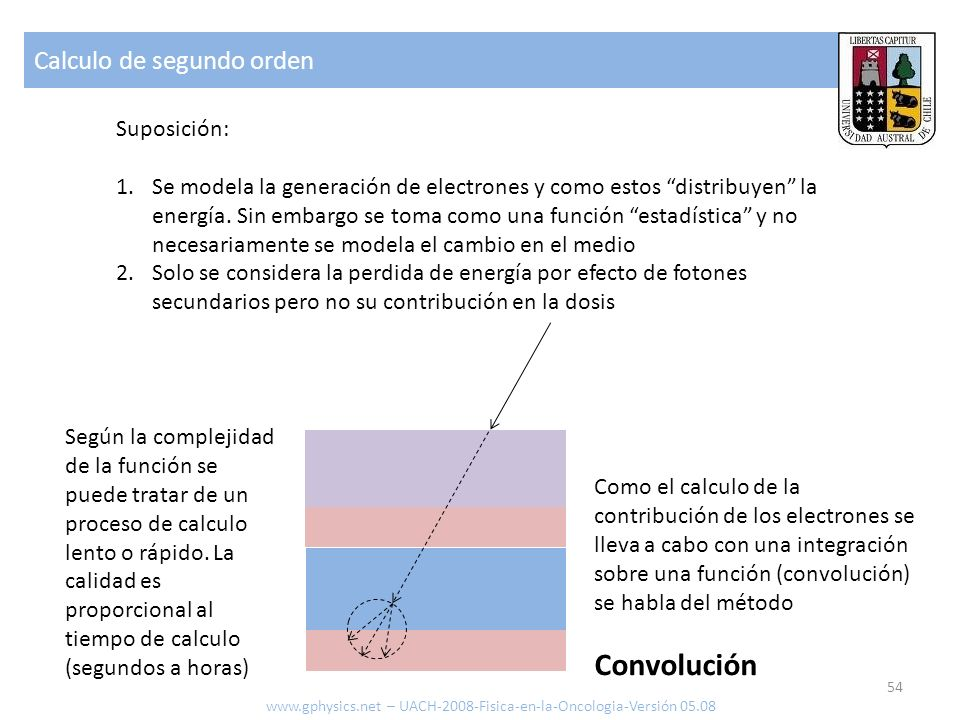 Convolución Calculo de segundo orden Suposición: