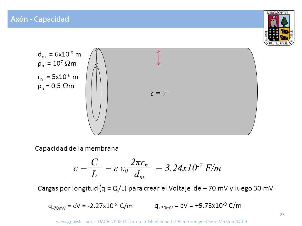 C L 2πrn dm c = = ε ε0 = 3.24x10-7 F/m Axón - Capacidad dm = 6x10-9 m