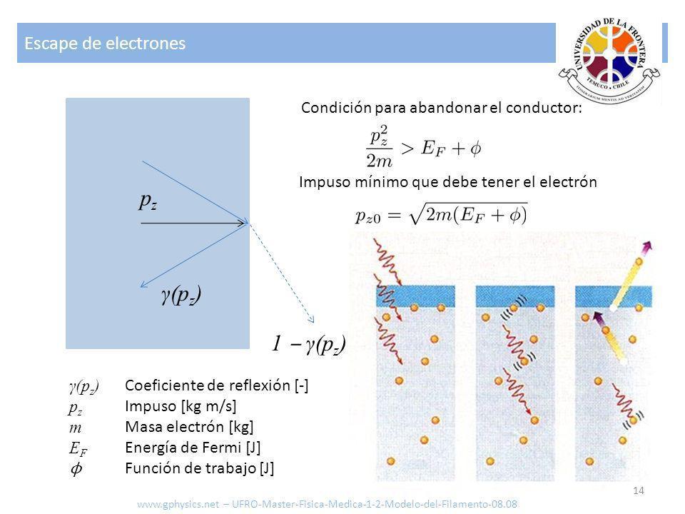 pz γ(pz) 1 ‒ γ(pz) Escape de electrones